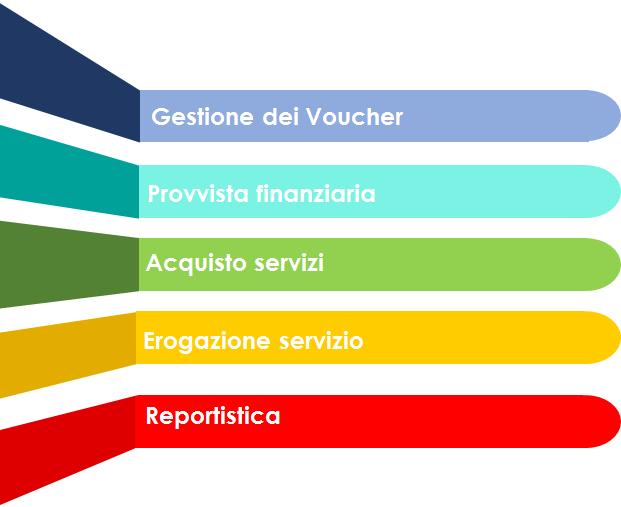 Gestione Voucher grafico